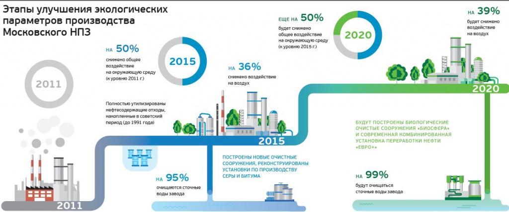 «Газпром нефть» в Год экологии реализует на Московском НПЗ природоохранные проекты стоимостью 28 млрд рублей