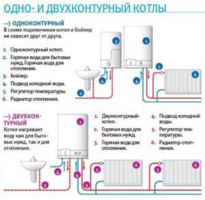 Правила выбора дизельного котла